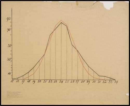 Gaeton-kromme voor de fluctueerende variatie van de lengte der vruchten van Oenothera (...)