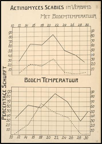 Actinomyces Scabies in Verband met bodemtemperatuur