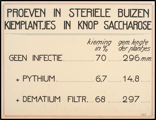Proeven in steriele buizen proeven met kiemplantjes; kiemplantjes in knop saccharose