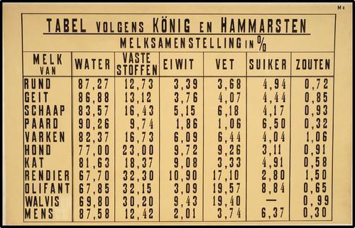 Tabel volgens Konig en Hammarsten melksamenstelling in %